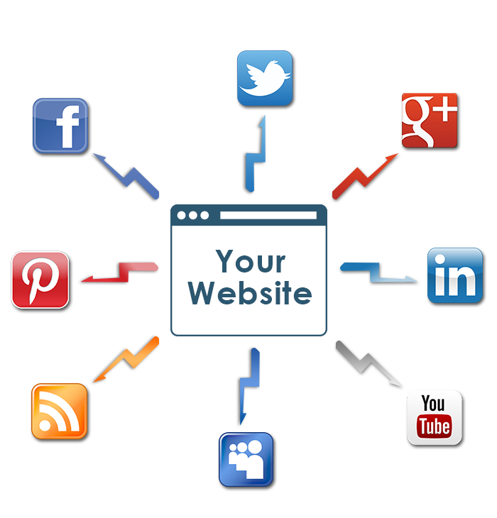 Tucson Web Design - Social Media Marketing